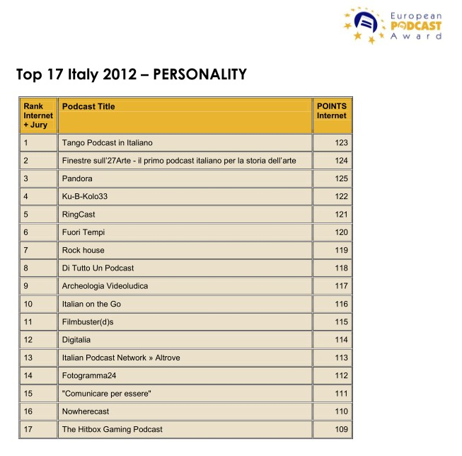 TOP ITALY 17 PODCAST_EPA 2012